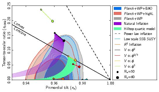 Is a beginningless model of spacetime true?