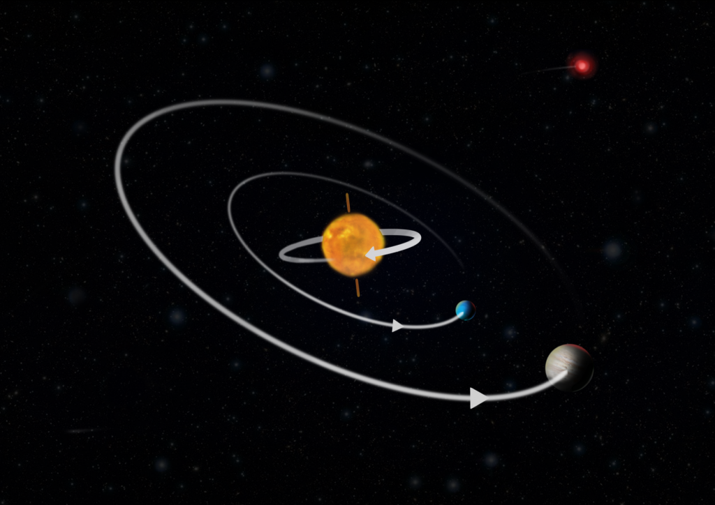 Planetary system with a star that rotates backwards